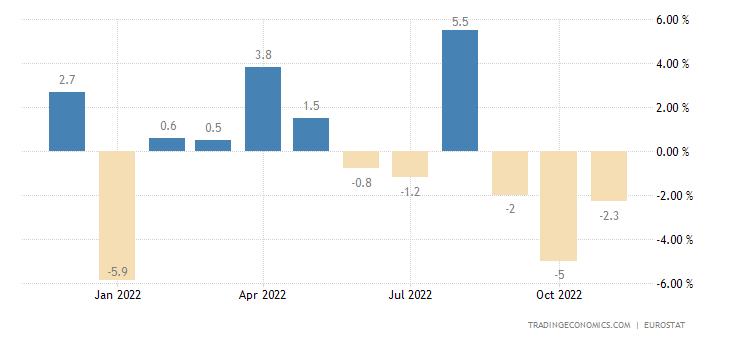 Euro Area Imports To Extra-Ea18 - Intermediate Goods (Volume %mom)