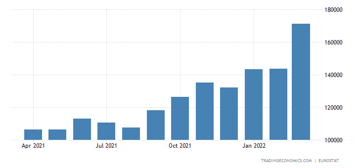 Euro Area Imports of Extra-ea18 - Intermediate Goods
