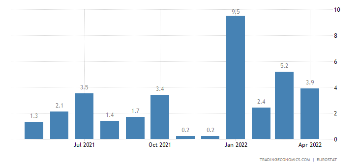 Euro Area Imports of Extra-ea18-intermediate Goods(unit Val