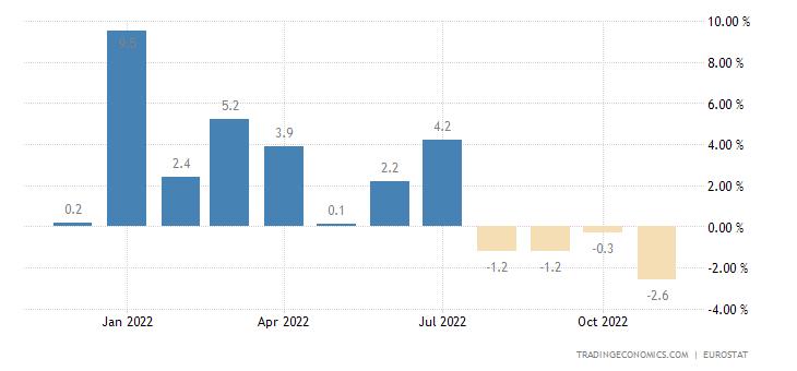 Euro Area Imports To Extra-Ea18-Intermediate Goods(Unit Value %mom)