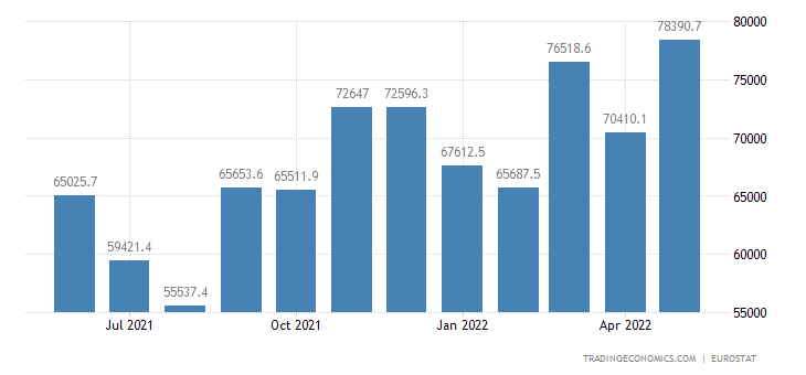 Euro Area Imports of Extra Ea18- Machinery & Transport Equi