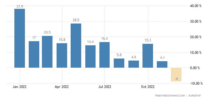 Euro Area Imports From Extra Ea18-Raw Materials (Trade Value %yoy)