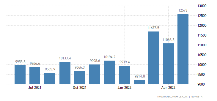 Euro Area Imports of Extra Ea18 - Raw Materials