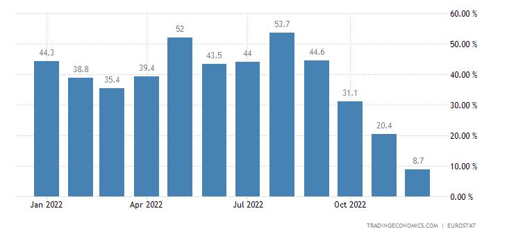 Euro Area Imports of Extra-ea18 (trade Value %yoy)