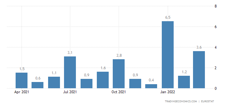 Euro Area Imports of Extra Ea18 (unit Value %mom)