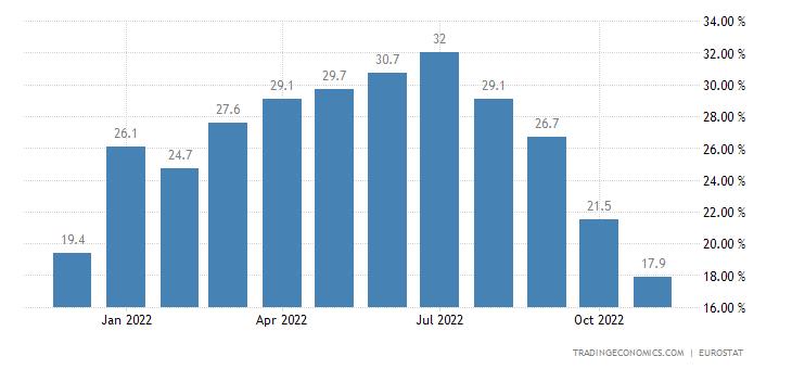 Euro Area Imports of Extra Ea18 (unit Value %yoy)