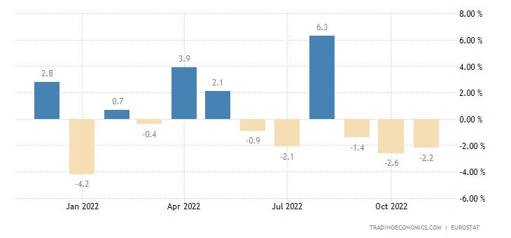 Euro Area Imports of Extra Ea18 (volume %mom)