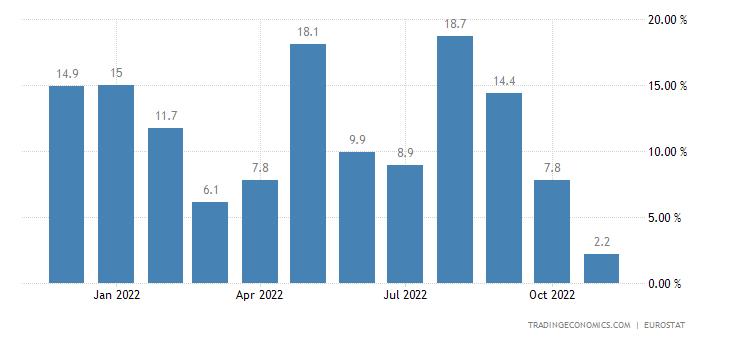Euro Area Imports of Extra Ea18 (volume %yoy)