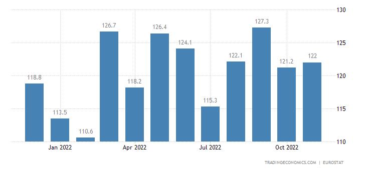 Euro Area Imports of Extra-ea18