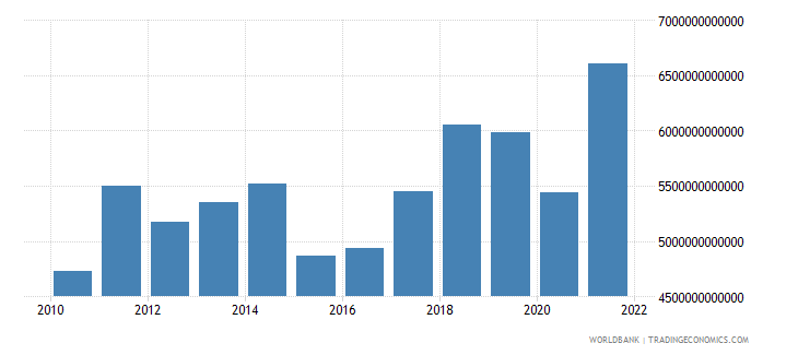 euro area imports of goods and services bop us dollar wb data
