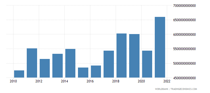 euro area imports of goods and services us dollar wb data