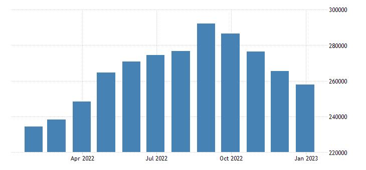 euro area imports of goods eurostat data