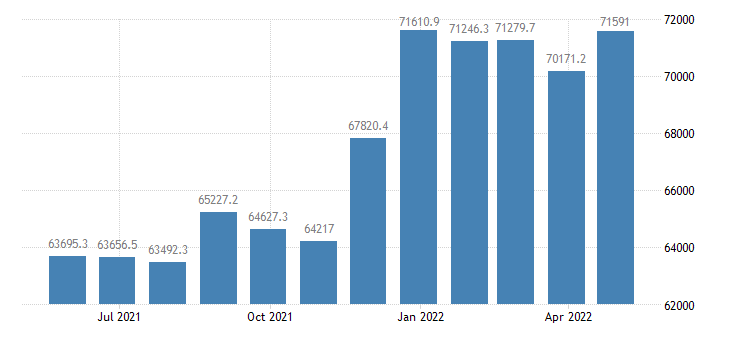euro area imports of goods of machinery transport equipment eurostat data