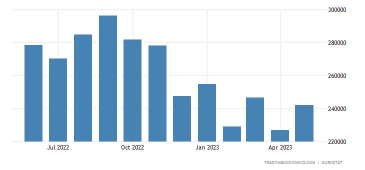 Euro Area Imports