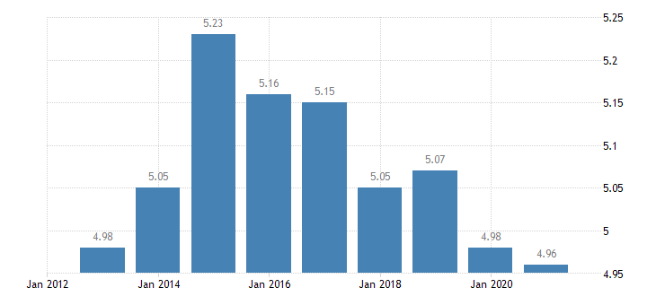 euro area income distribution eurostat data