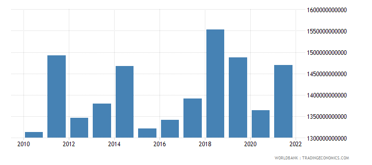 euro area income payments bop us dollar wb data