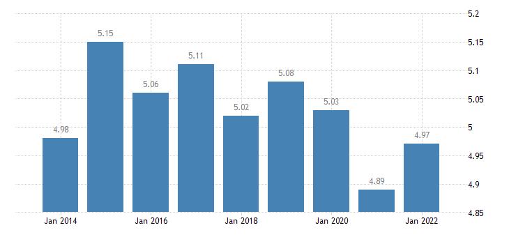 euro area income quintile share ratio s80 s20 females eurostat data