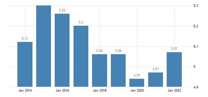 euro area income quintile share ratio s80 s20 males eurostat data