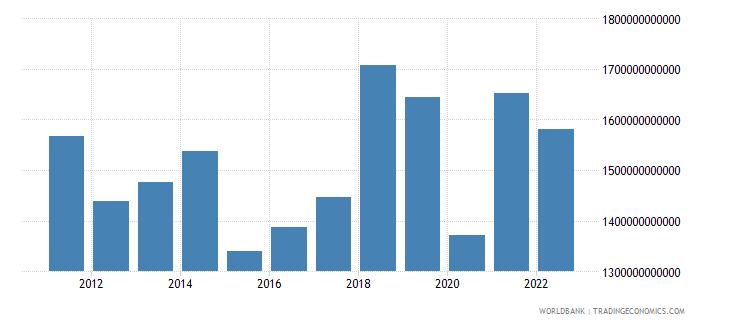 euro area income receipts bop us dollar wb data
