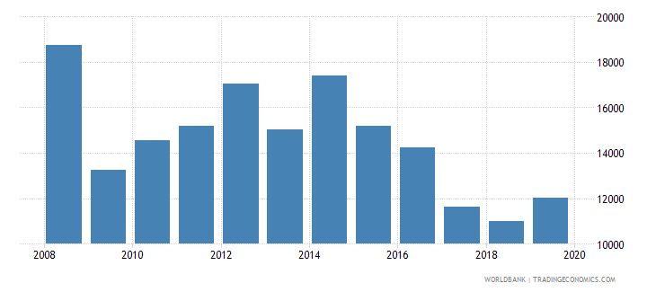 euro area industrial design applications nonresident by count wb data