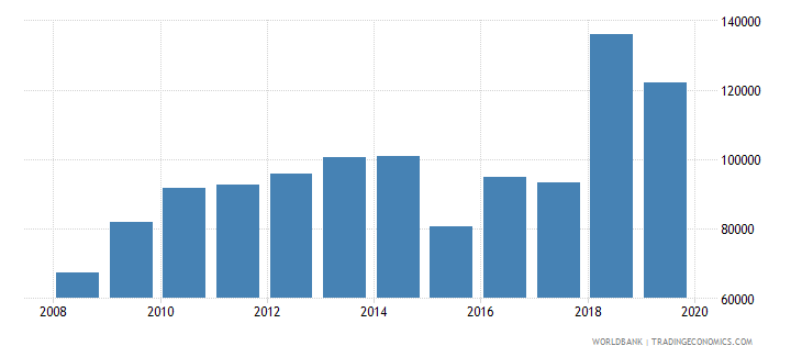 euro area industrial design applications resident by count wb data