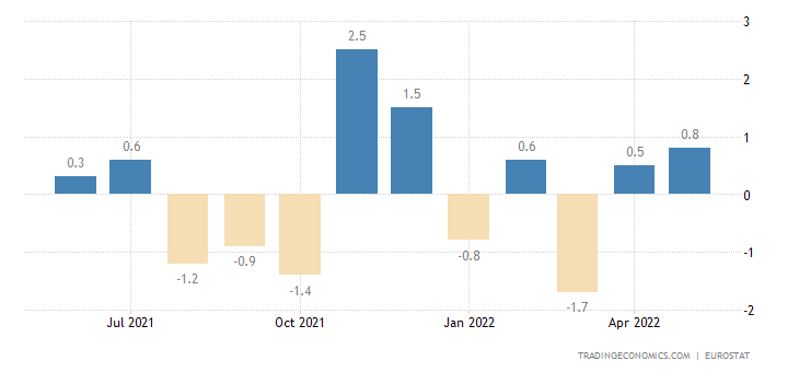 Euro Area Industrial Production MoM