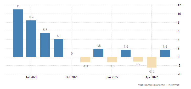 Euro Area Industrial Production