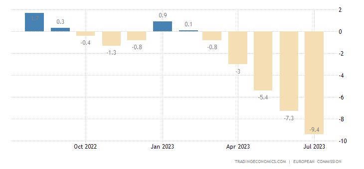 Euro Area Industrial Sentiment