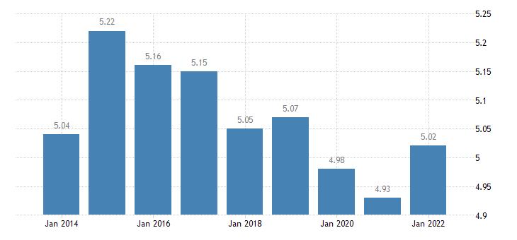 euro area inequality of income distribution eurostat data