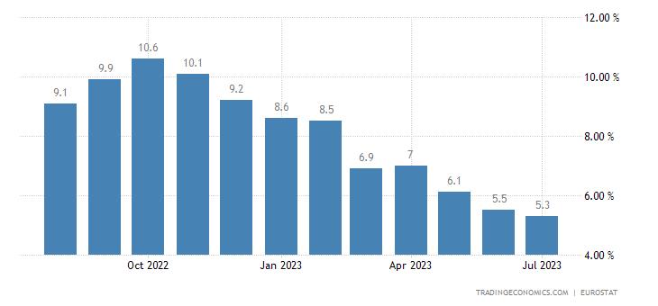 Tasso di inflazione nella zona euro