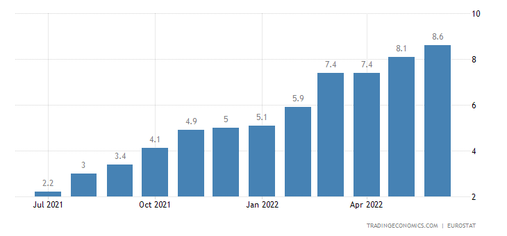 Euro Area Inflation Rate   1991-2020 Data   2021-2022 Forecast   Calendar    Historical