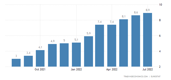 Euro Area Inflation Rate