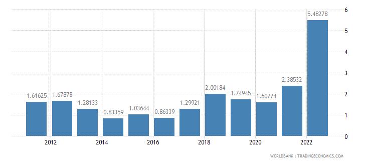 euro area inflation gdp deflator annual percent wb data