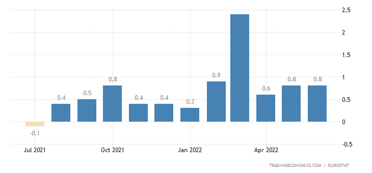 Euro Area Inflation Rate MoM