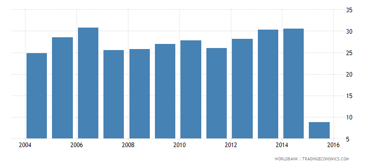 euro area insurance company assets to gdp percent wb data