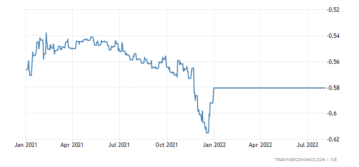 Euro LIBOR Three Month Rate