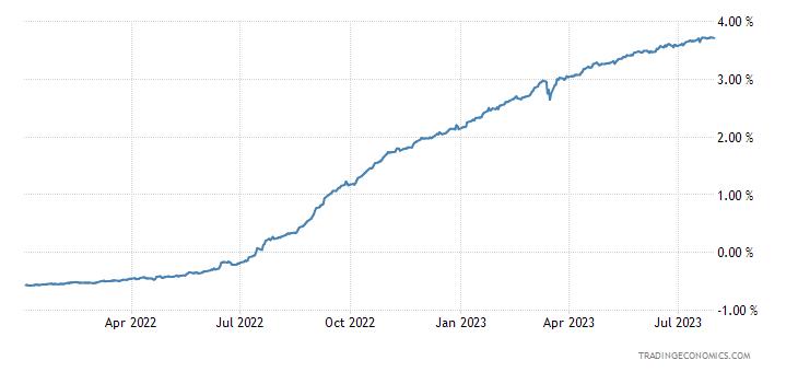 Euro LIBOR Three Month Rate