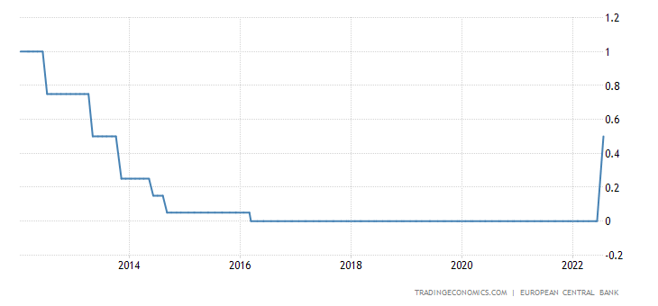 Euro Area Interest Rate