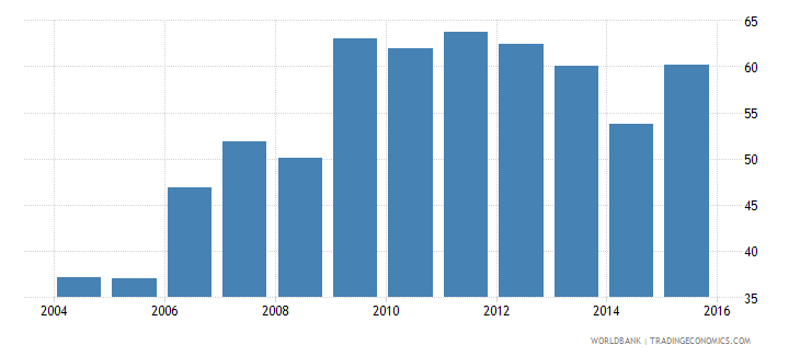 euro area international debt issues to gdp percent wb data