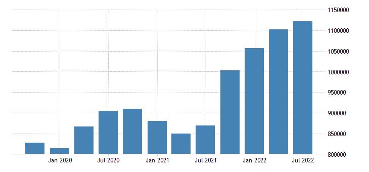 euro area international investment position financial account reserve assets eurostat data