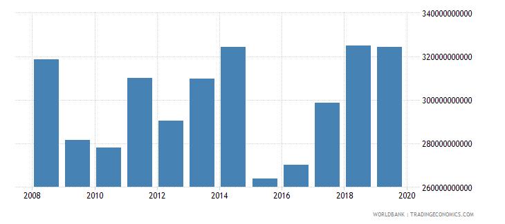 euro area international tourism expenditures us dollar wb data
