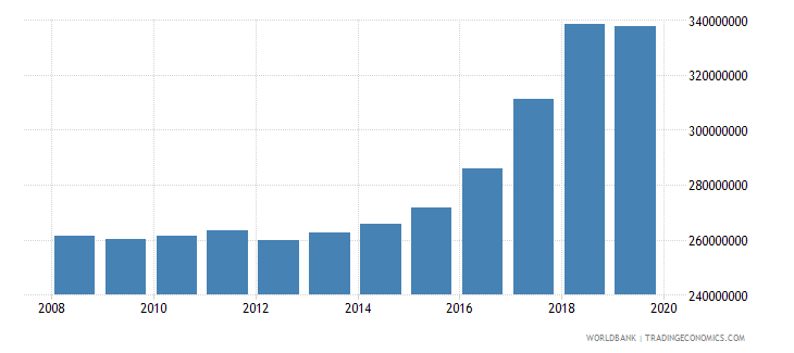 euro area international tourism number of departures wb data