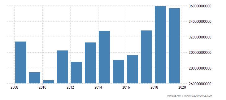 euro area international tourism receipts for travel items us dollar wb data