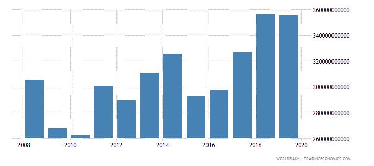 euro area international tourism receipts us dollar wb data