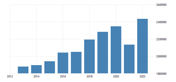 euro area international trade exports eurostat data