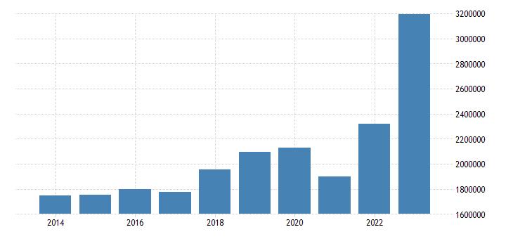 euro area international trade imports eurostat data