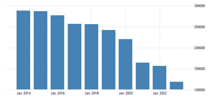 euro area international trade of machinery transport equipment sitc 7 trade balance eurostat data