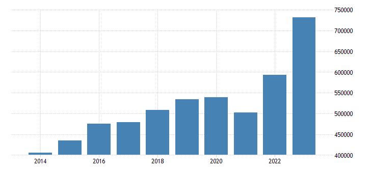 euro area international trade of other manufactured goods sitc 68 imports eurostat data