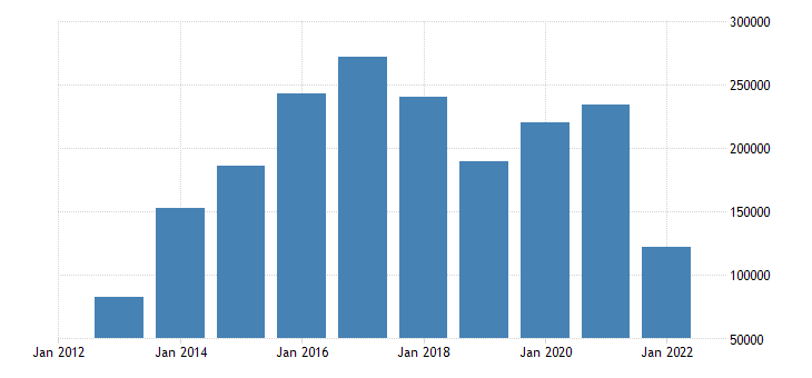 euro area international trade trade balance eurostat data