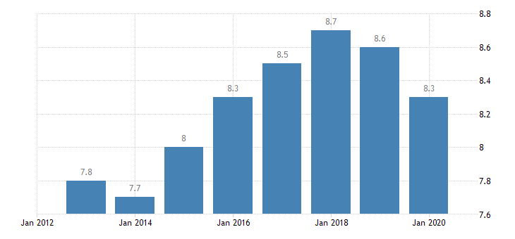 euro area involuntary temporary employment eurostat data